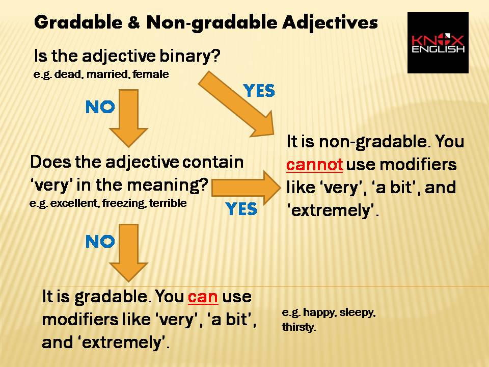 Gradable and Non-gradable Adjectives