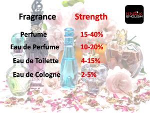 Perfume Strength